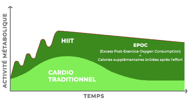 combustion calorie hiit vs liss