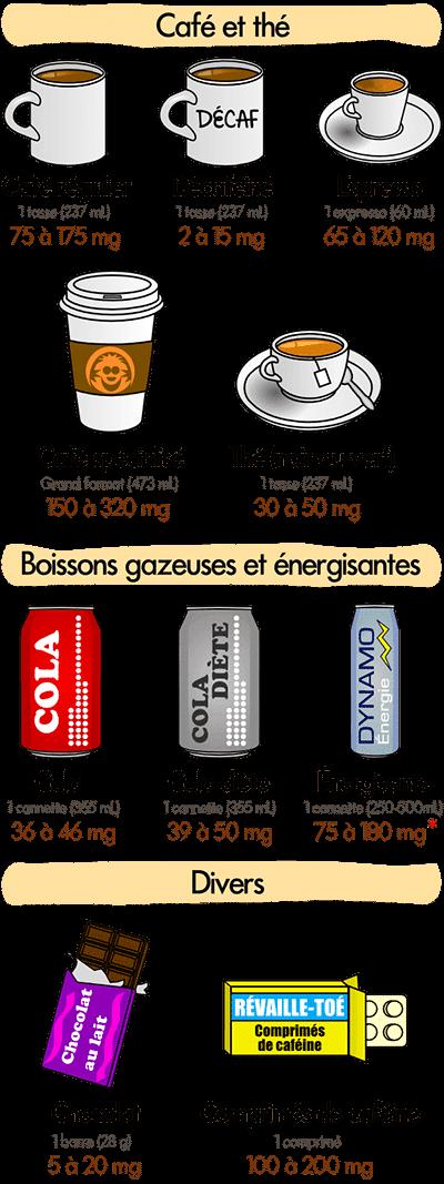 infographie quantité caféine boissons