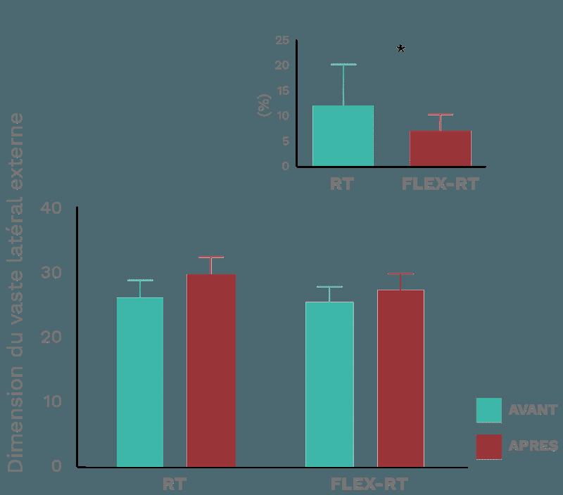 comparaison hypertrophie muscle vaste latéral après étirements