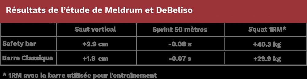 Tableau étude safety bar Meldrum et DeBeliso