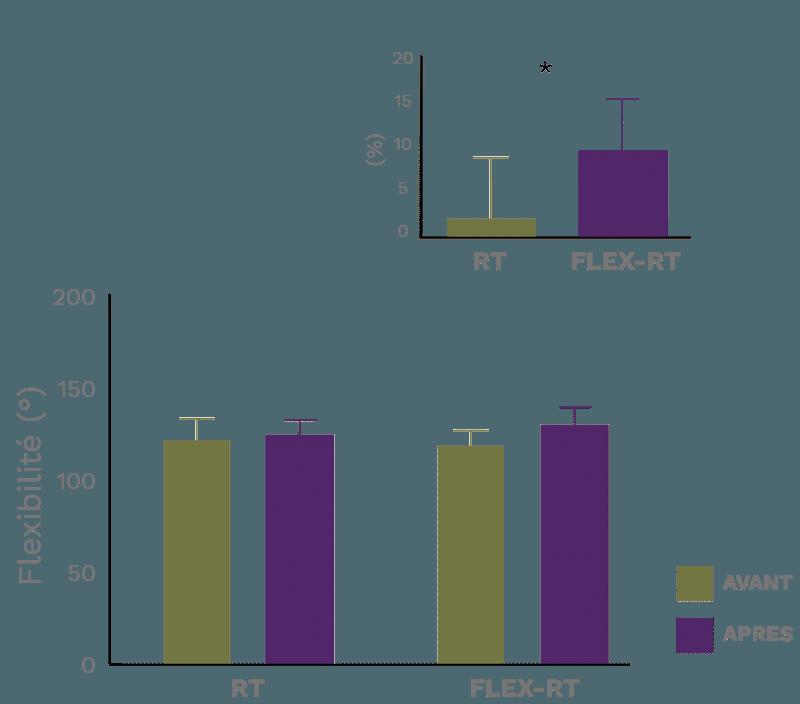 comparaison flexibilité après étirements