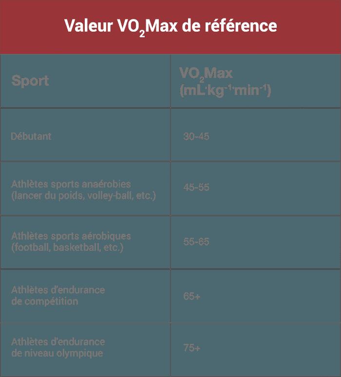 vo2 max valeur moyenne référence