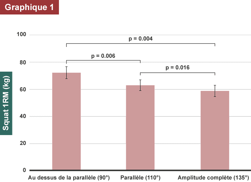 graphique 1RM squat en fonction amplitude flexion