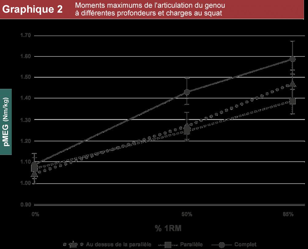 graphique moments articulation genou en fonction charges et amplitudes squat