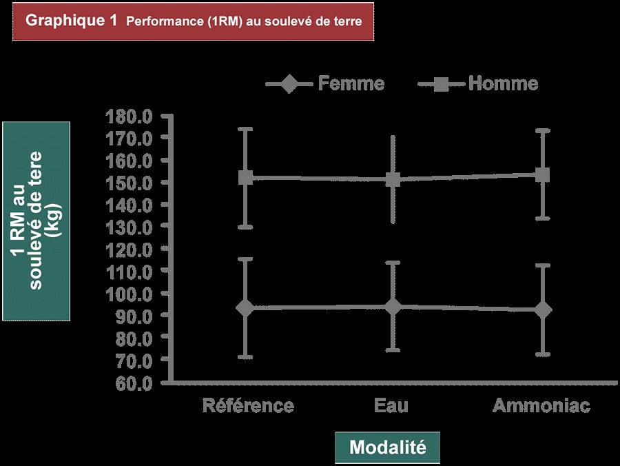 résultat performance 1RM soulevé de terre avec ammoniac ou eau