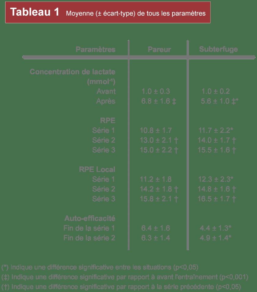 tableau 1 paramètre étude pareur musculation