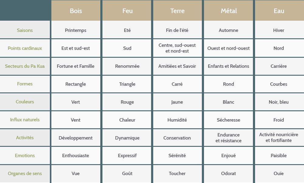 caractéristiques feng shui