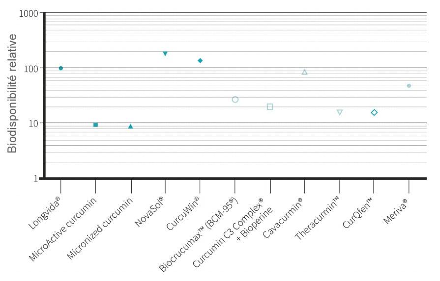 classement biodisponibilité curcumine