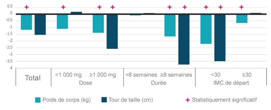 effets supplémentation curcumine poids tour de taille imc