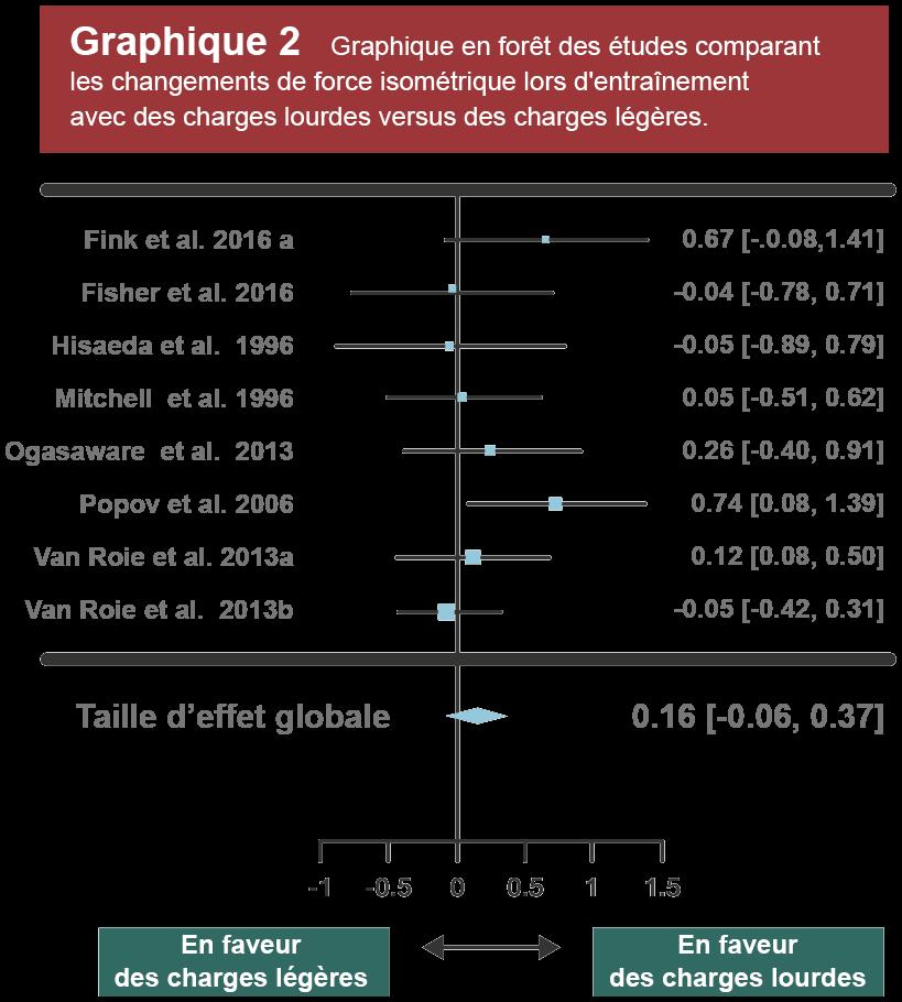 graphique 2 comparaison études force isométrique