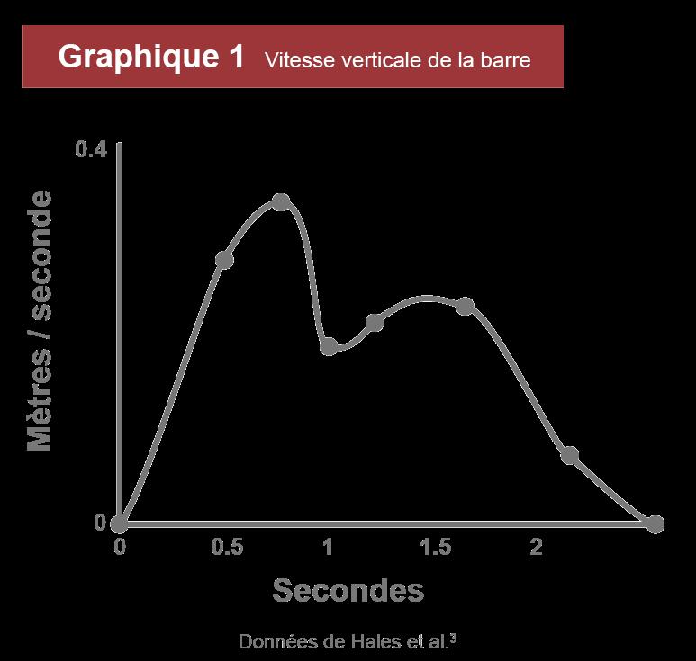 graphique vitesse barre soulevé de terre