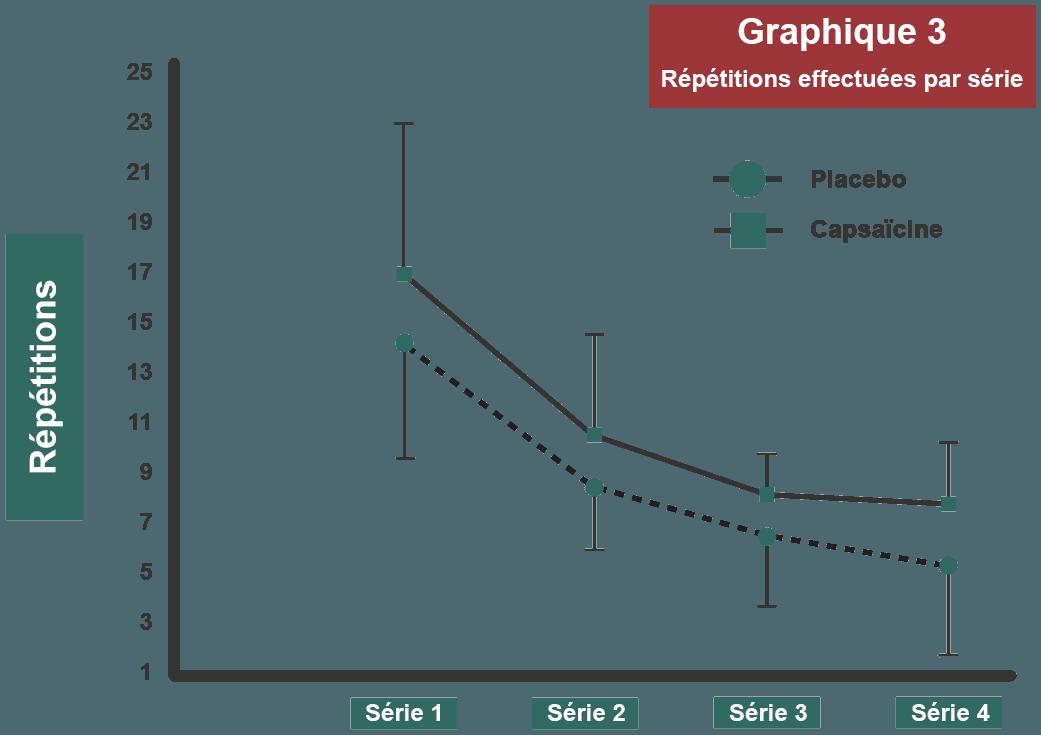 graphique 3 répétitions par série étude capsaïcine