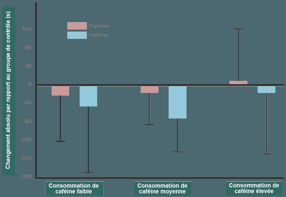 graphique caféine vs placebo variation