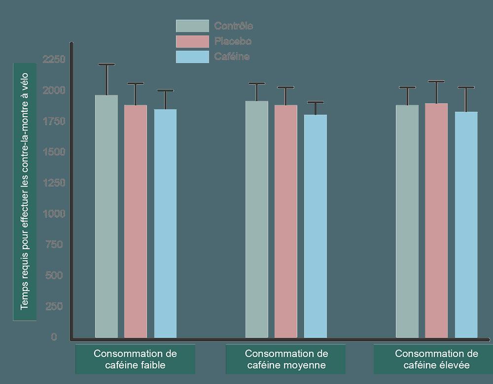 graphique effet caféine en fonction quantité performance vélo