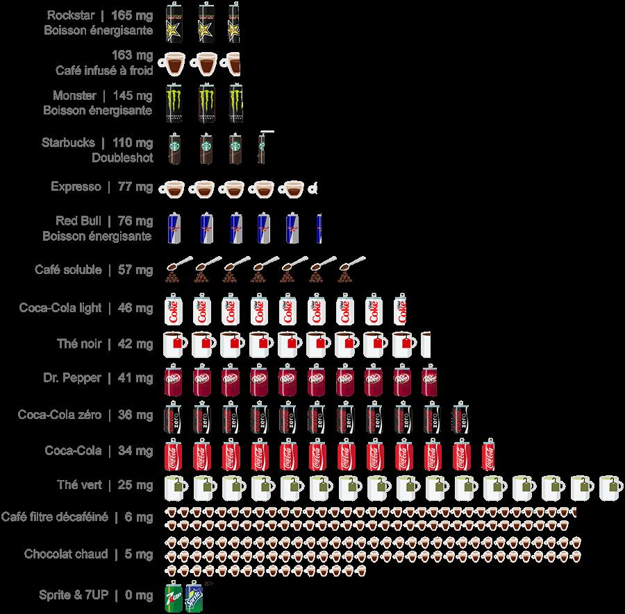 Limite supérieure de caféine (400 mg) en nombre de boissons