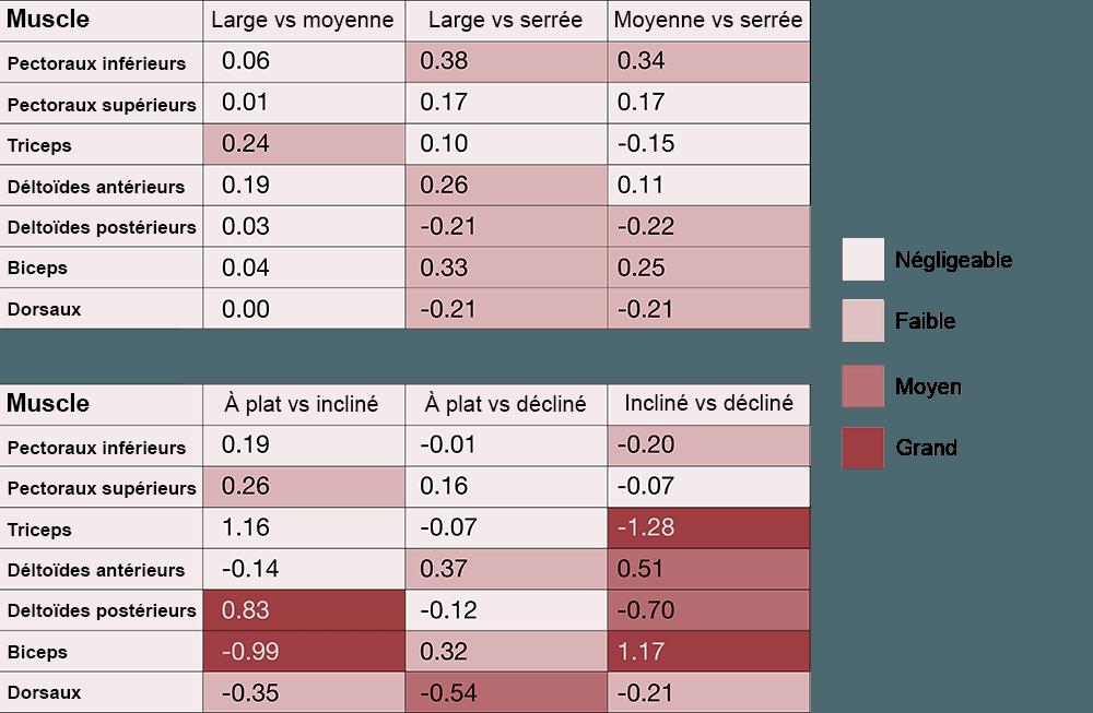 variations sollicitations des muscles développé couché