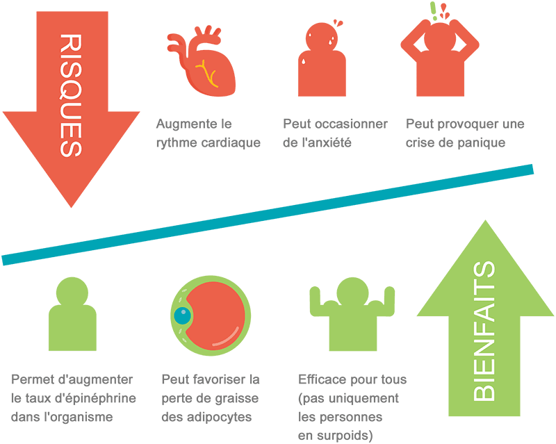 yohimbine avantages risques