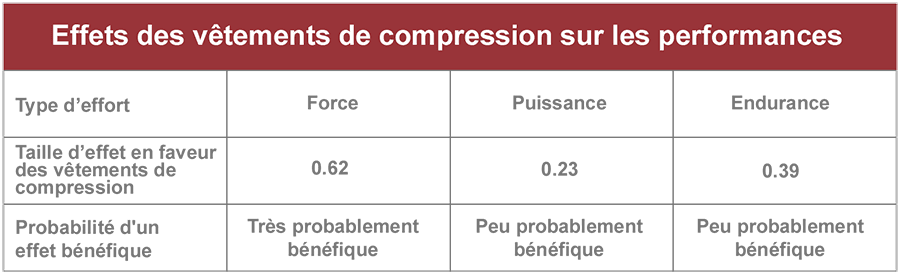 effet vêtement compression performance