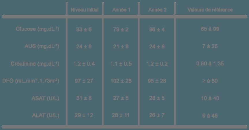 paramètres mesurés chez les participants