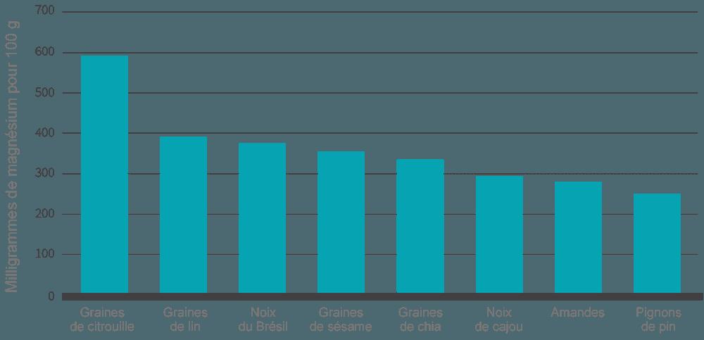 graphique quantité magnésium pour 100 g aliments