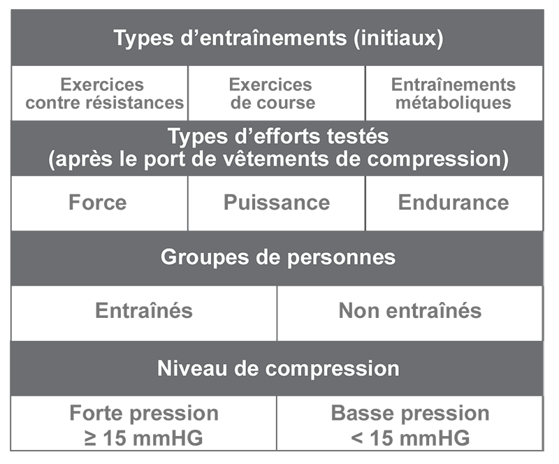 informations méta-analyse vêtement compression sport