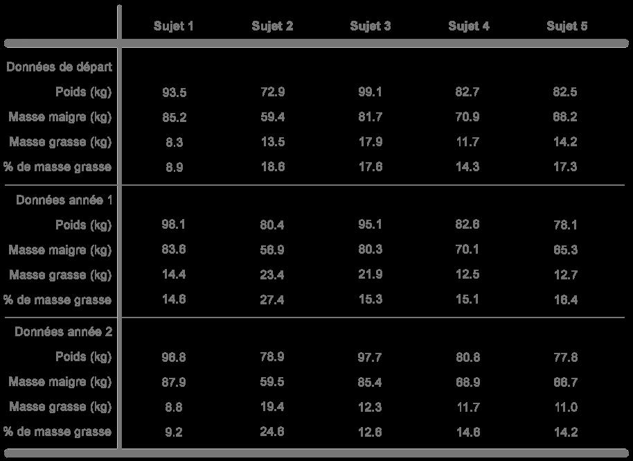 tableau informations individuelles étude alimentation riche protéines