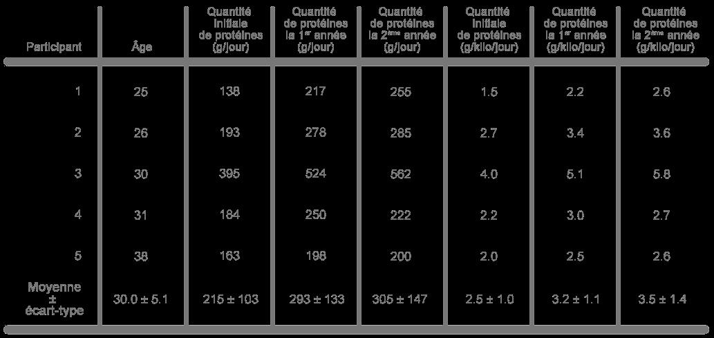 tableau quantité protéines jour participants