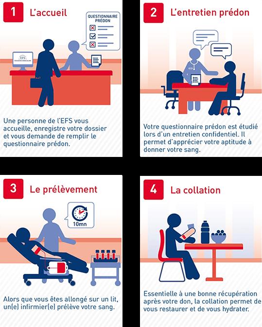 infographie étapes don du sang
