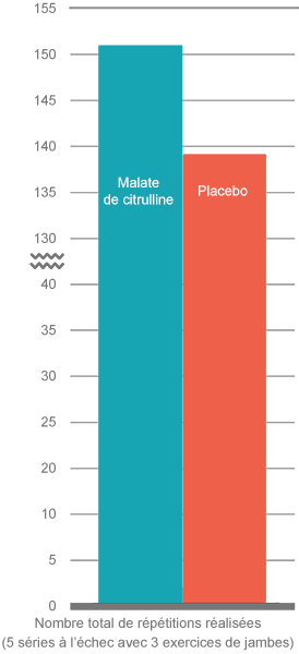 Malate de citrulline vs. placebo