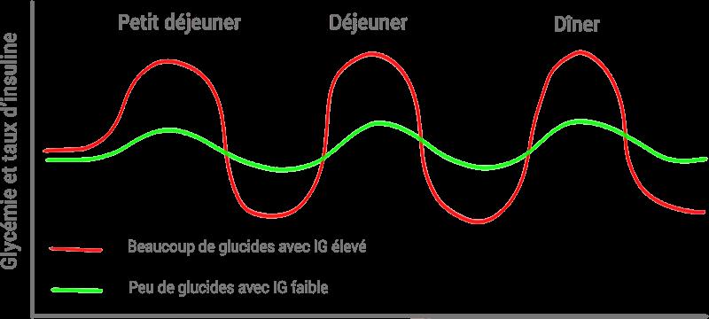 graphique glycémie index glycémique