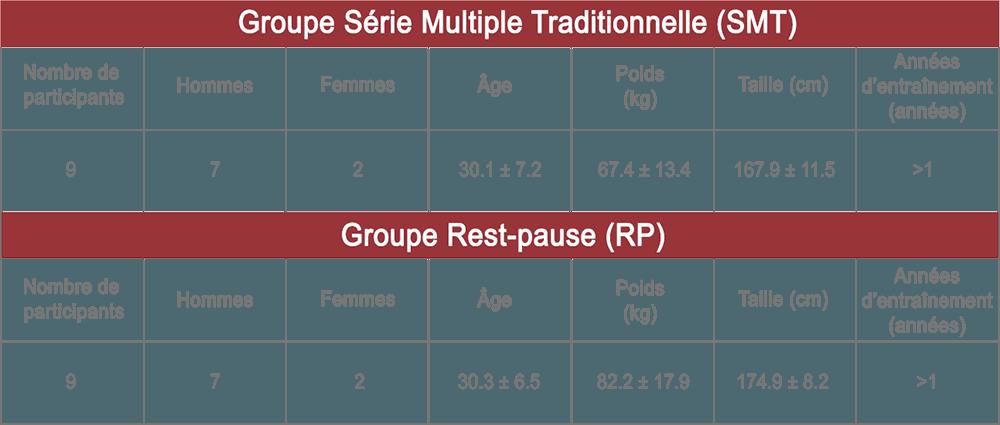 participant étude musculation rest pause