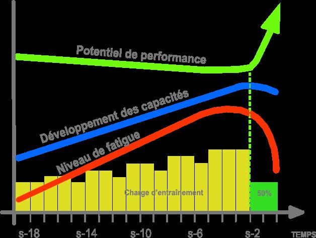 graphique illustrant principe affûtage