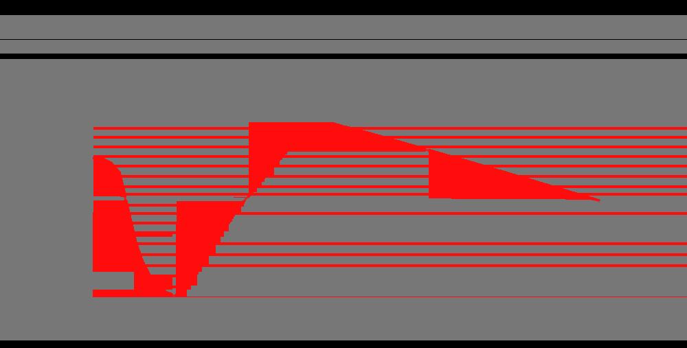 graphique surcompensation
