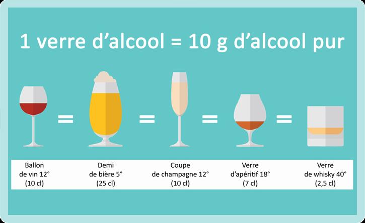 équivalent verre alcool