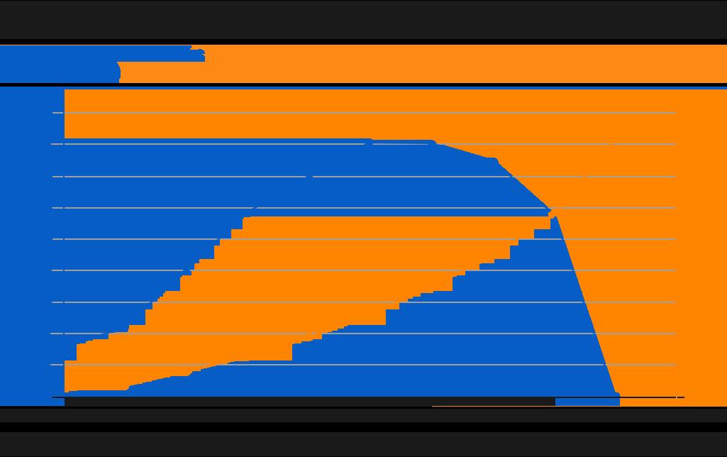 graphique consommation lipides glucides intensite effort sportif